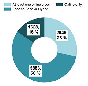 Students take a variety of classes either all face-to-face, all online, or both